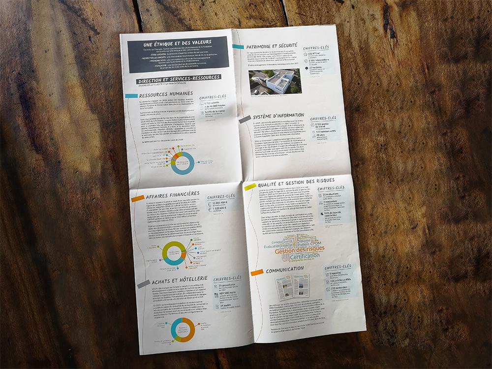 Deesign it fondation arhm édition rapport d'activité